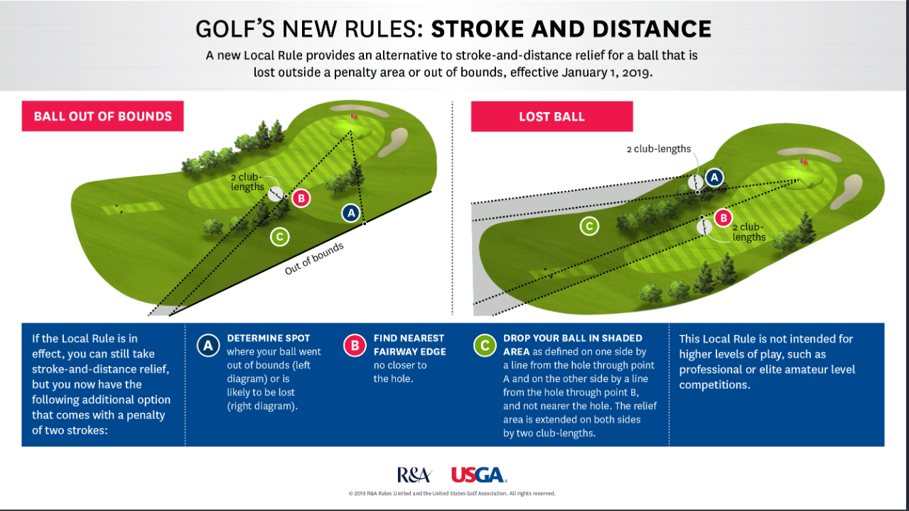 2020 01 28 14 02 26 Golfs New Rules Stroke and Distance